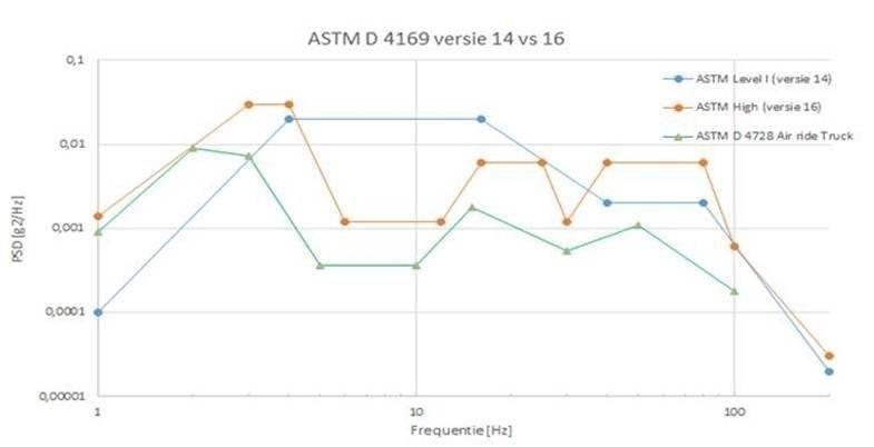 ASTM D 4169 versie 14 vs 16