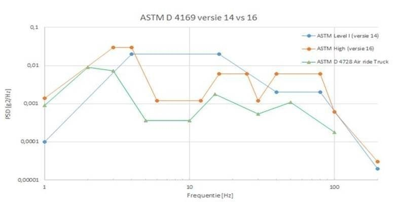 ASTM D 4169 version 14 vs 16 | Sebert Trillingstechniek B V